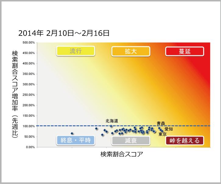 2014年2月10日から2月16日までのインフルエンザ状況マップのサムネイル画像