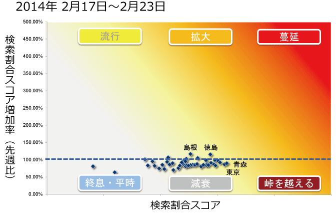 2014年2月17日から2月23日までのインフルエンザ状況マップの図