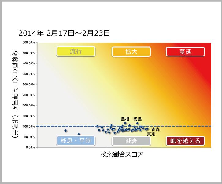 2014年2月17日から2月23日までのインフルエンザ状況マップのサムネイル画像