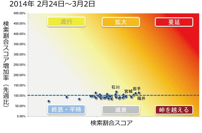 2014年2月24日から3月12日までのインフルエンザ状況マップの図