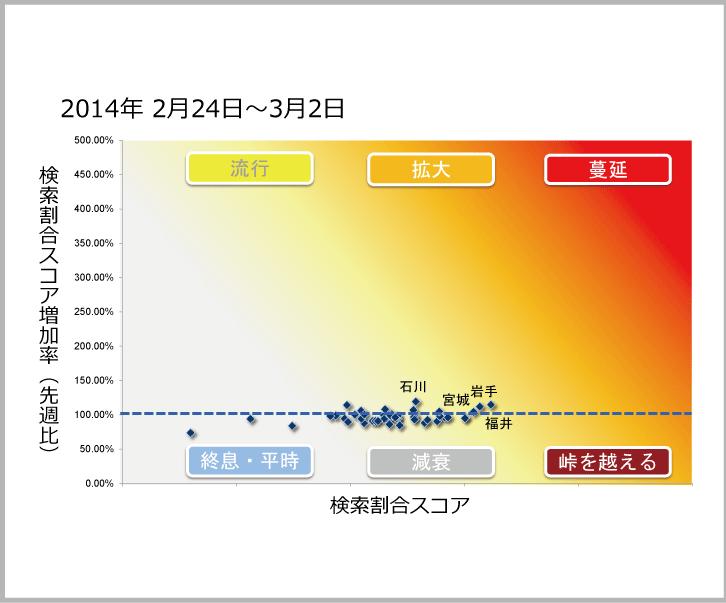 2014年2月24日から3月12日までのインフルエンザ状況マップのサムネイル画像