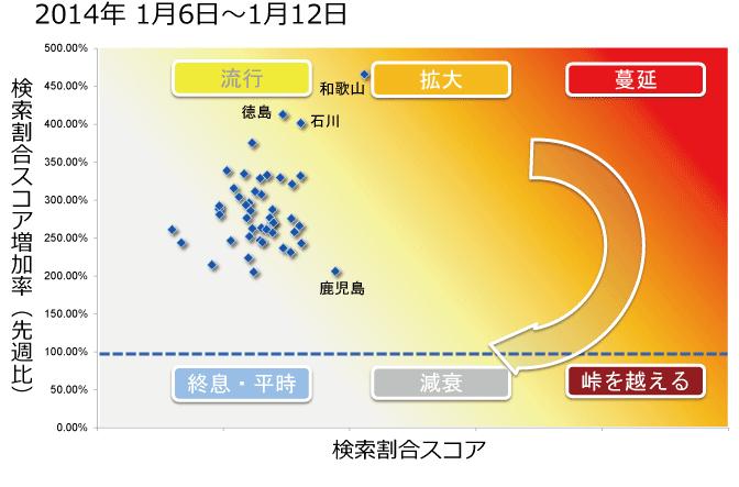 2014年1月6日から1月12日までのインフルエンザ状況マップの図