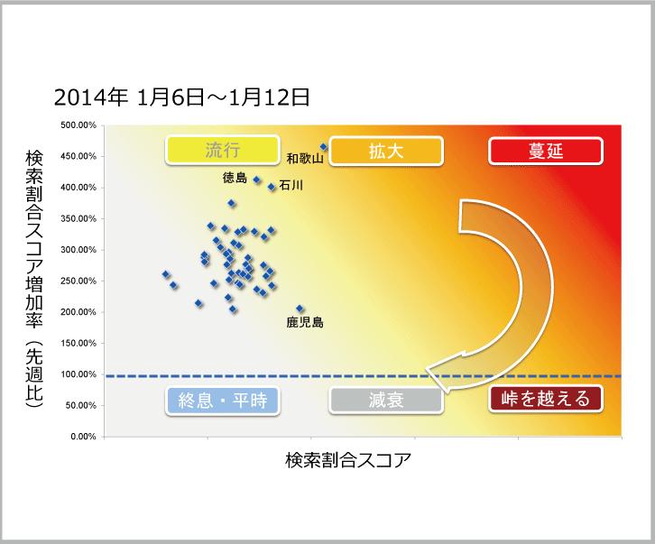 2014年1月6日から1月12日までのインフルエンザ状況マップのサムネイル画像