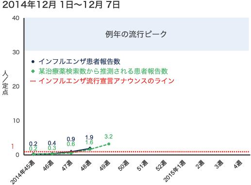 2014年12月1日から12月7日までのインフルエンザ患者報告数の図