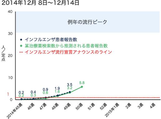 2014年12月8日から12月14日までのインフルエンザ患者報告数の図