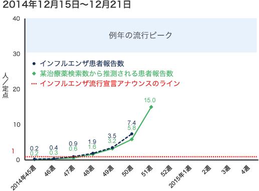 2014年12月15日から12月21日までのインフルエンザ患者報告数の図