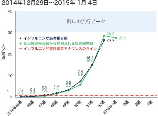 2014年12月29日から2015年1月4日までのインフルエンザ患者報告数の図