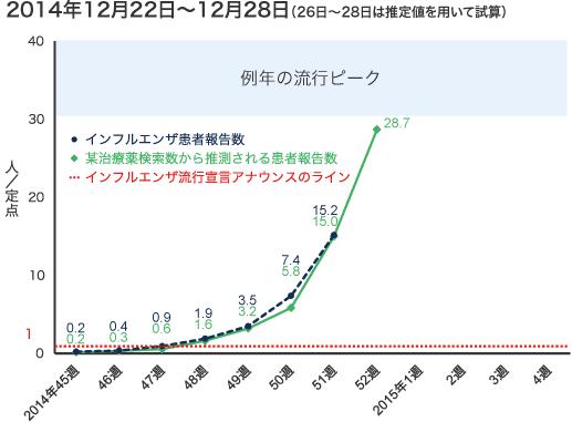 2014年12月22日から12月28日までのインフルエンザ患者報告数の図