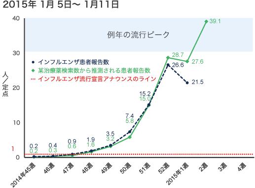 2015年1月5日から1月11日までのインフルエンザ患者報告数の図