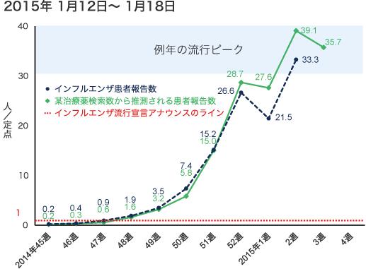 2015年1月12日から1月18日までのインフルエンザ患者報告数の図