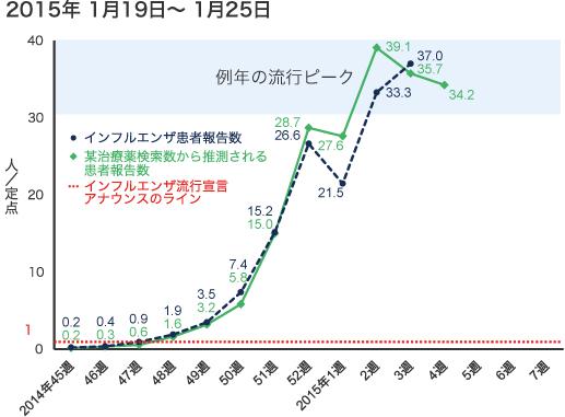 2015年1月19日から1月25日までのインフルエンザ患者報告数の図