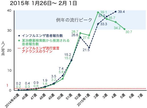 2015年1月26日から2月1日までのインフルエンザ患者報告数の図