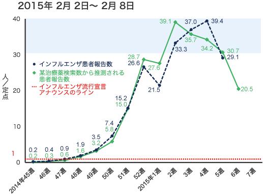 2015年2月2日から2月8日までのインフルエンザ患者報告数の図