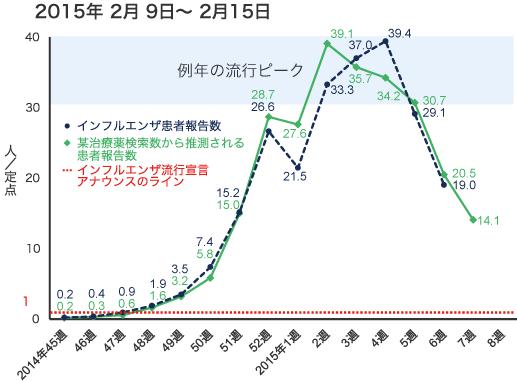 2015年2月9日から2月15日までのインフルエンザ患者報告数の図
