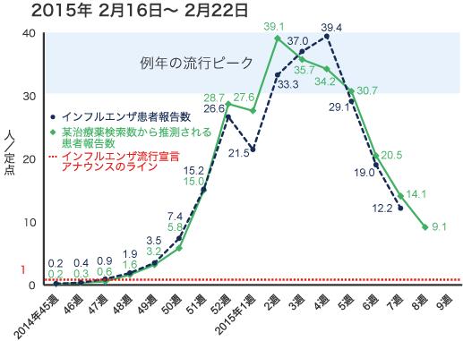 2015年2月16日から2月22日までのインフルエンザ患者報告数の図
