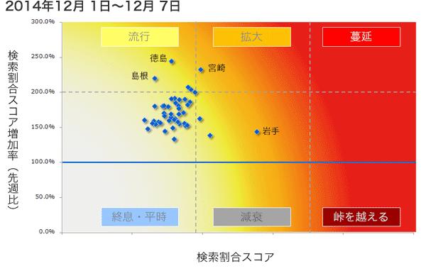 2014年12月1日から12月7日までのインフルエンザ状況マップの図