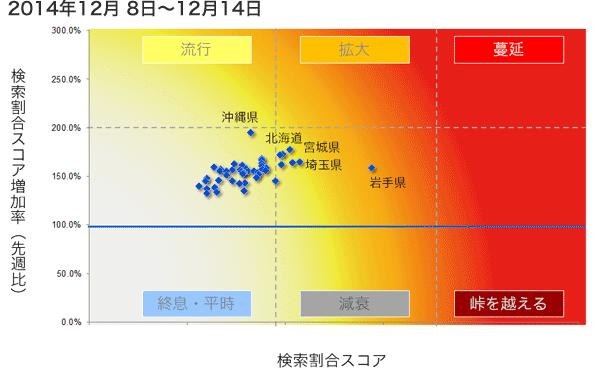2014年12月8日から12月14日までのインフルエンザ状況マップの図