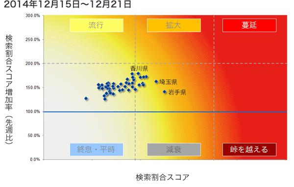 2014年12月15日から12月21日までのインフルエンザ状況マップの図