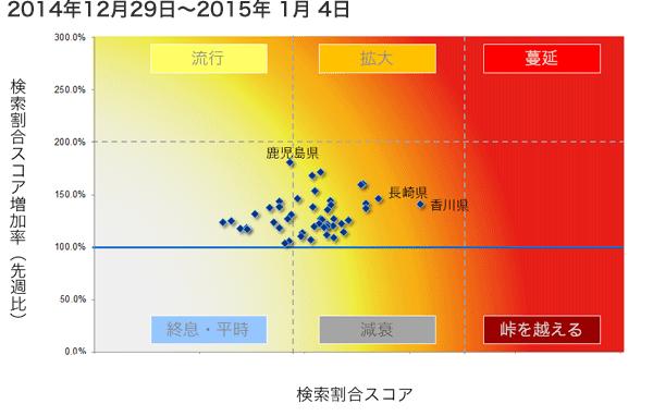 2014年12月29日から2015年1月4日までのインフルエンザ状況マップの図