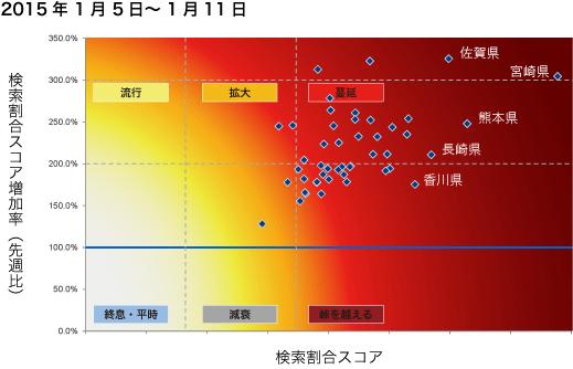 2015年1月5日から1月11日までのインフルエンザ状況マップの図