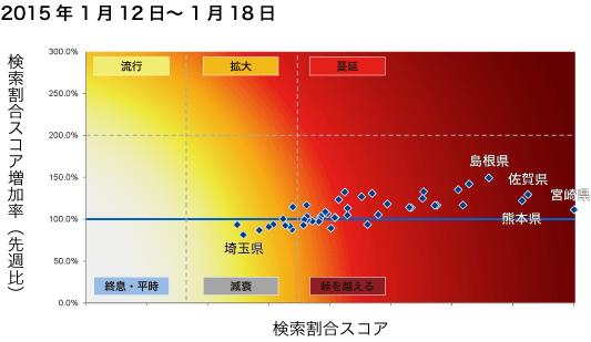 2015年1月12日から1月18日までのインフルエンザ状況マップの図