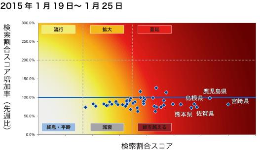 2015年1月19日から1月25日までのインフルエンザ状況マップの図