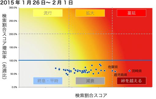 2015年1月26日から2月1日までのインフルエンザ状況マップの図