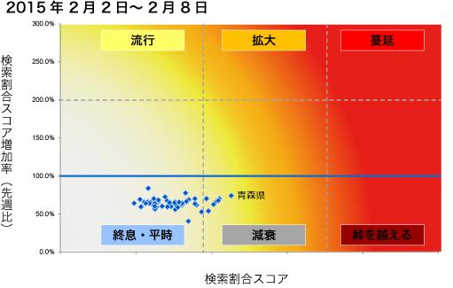2015年2月2日から2月8日までのインフルエンザ状況マップの図