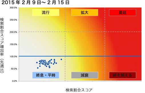 2015年2月9日から2月15日までのインフルエンザ状況マップの図