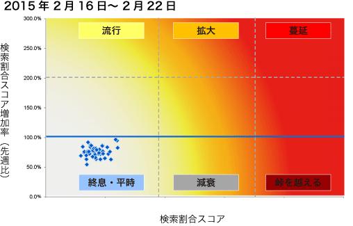 2015年2月16日から2月22日までのインフルエンザ状況マップの図