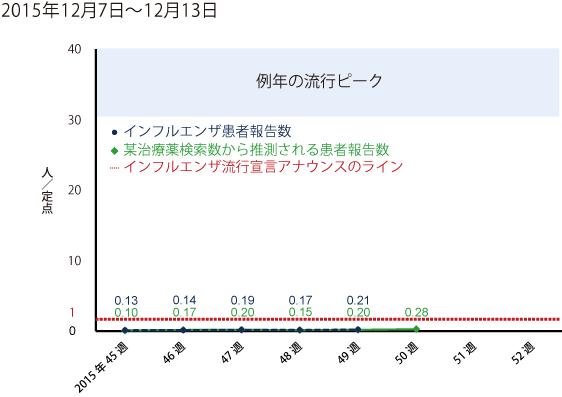2015年12月7日から12月13日までの間のインフルエンザ患者報告数