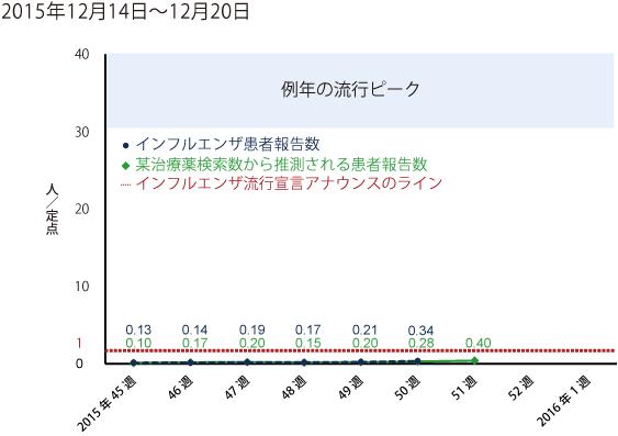 2015年12月14日から12月20日までの間のインフルエンザ患者報告数
