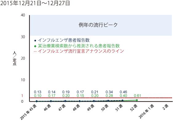 2015年12月21日から12月27日までの間のインフルエンザ患者報告数