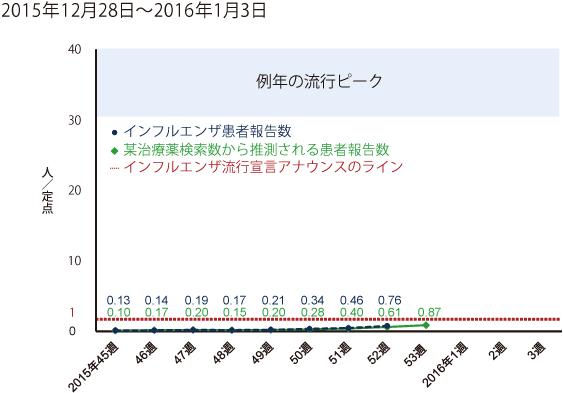 2015年12月28日から2016年1月3日までの間のインフルエンザ患者報告数