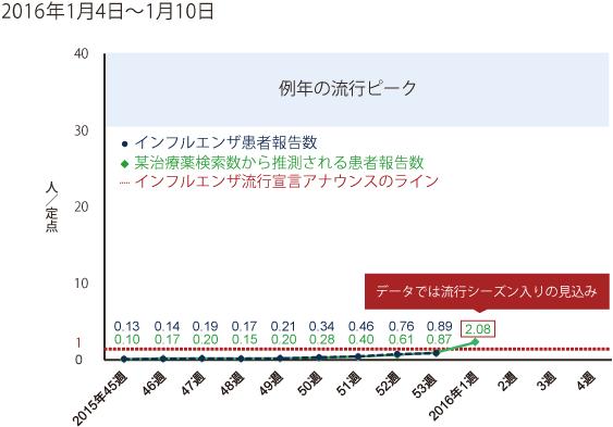 2016年1月4日から1月10日までの間のインフルエンザ患者報告数