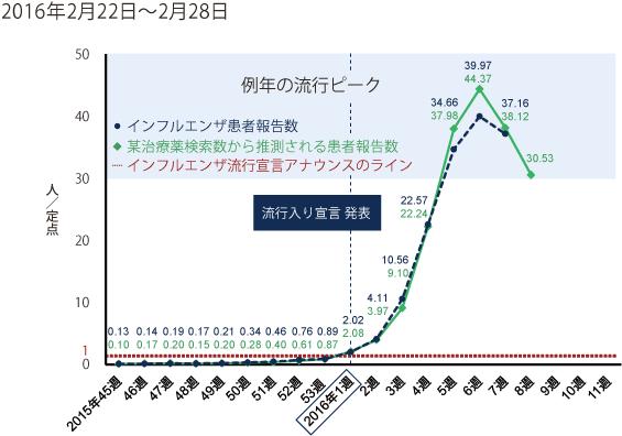 2016年2月22日から2月28日までの間のインフルエンザ患者報告数