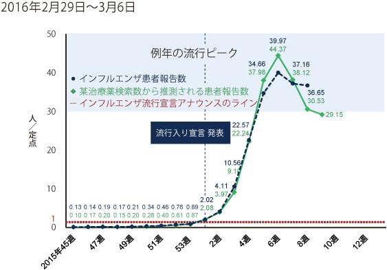 2016年2月29日から3月6日までの間のインフルエンザ患者報告数