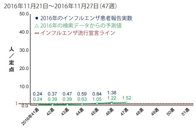 2016年11月21日から11月27日までの間のインフルエンザ患者報告数