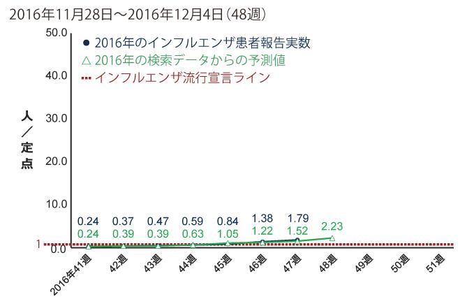 2016年11月28日から12月4日までの間のインフルエンザ患者報告数