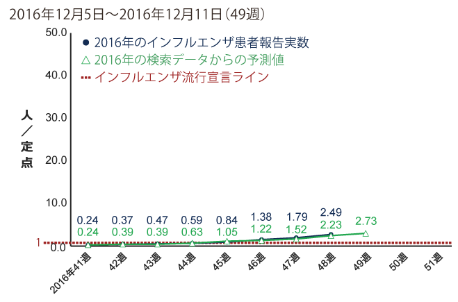 2016年12月5日から12月11日までの間のインフルエンザ患者報告数