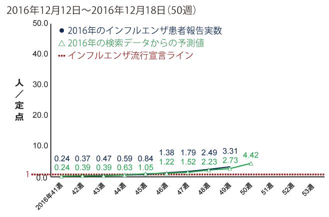 2016年12月12日から12月18日までの間のインフルエンザ患者報告数