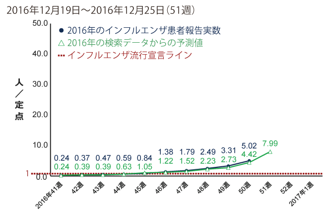 2016年12月19日から12月25日までの間のインフルエンザ患者報告数