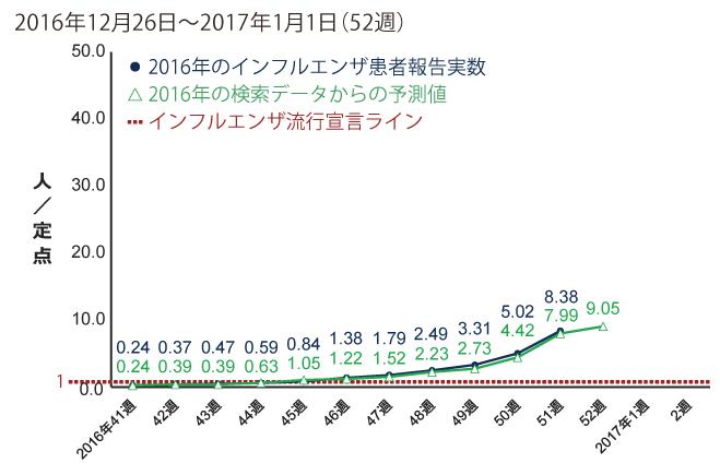 2016年12月26日から2017年1月1日までの間のインフルエンザ患者報告数
