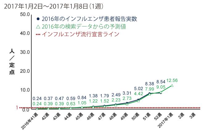 2017年1月2日から1月8日までの間のインフルエンザ患者報告数
