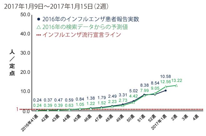 2017年1月9日から1月15日までの間のインフルエンザ患者報告数