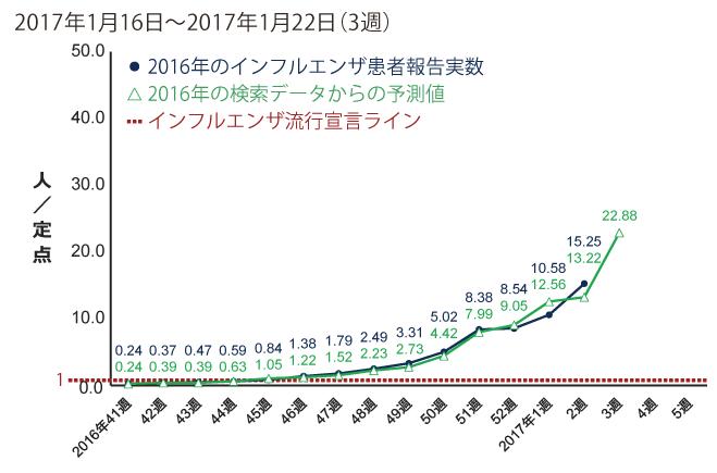 2017年1月16日から1月22日までの間のインフルエンザ患者報告数