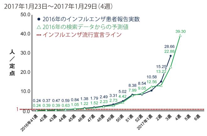 2017年1月23日から1月29日までの間のインフルエンザ患者報告数