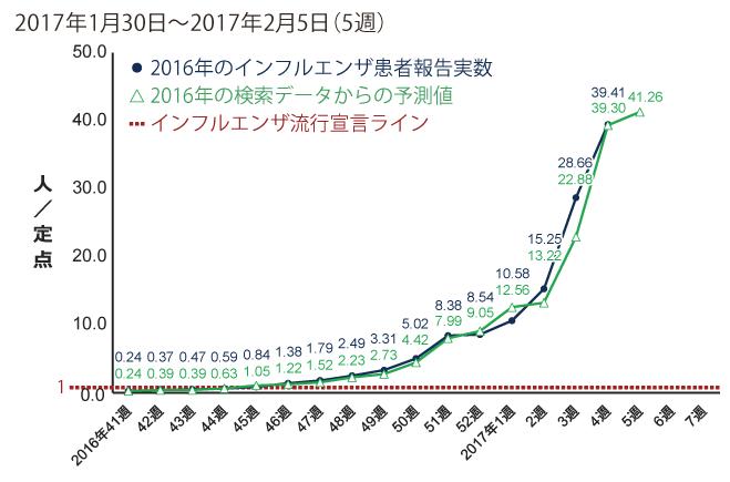 2017年1月30日から2月5日までの間のインフルエンザ患者報告数