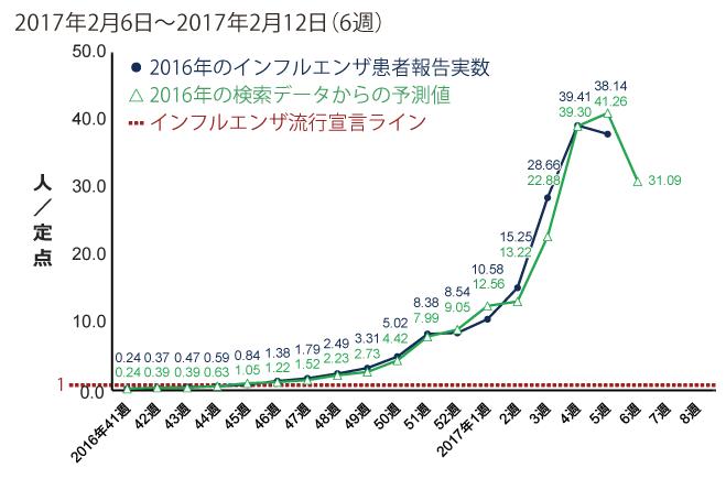 2017年2月6日から2月12日までの間のインフルエンザ患者報告数