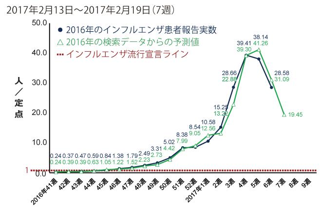 2017年2月13日から2月19日までの間のインフルエンザ患者報告数